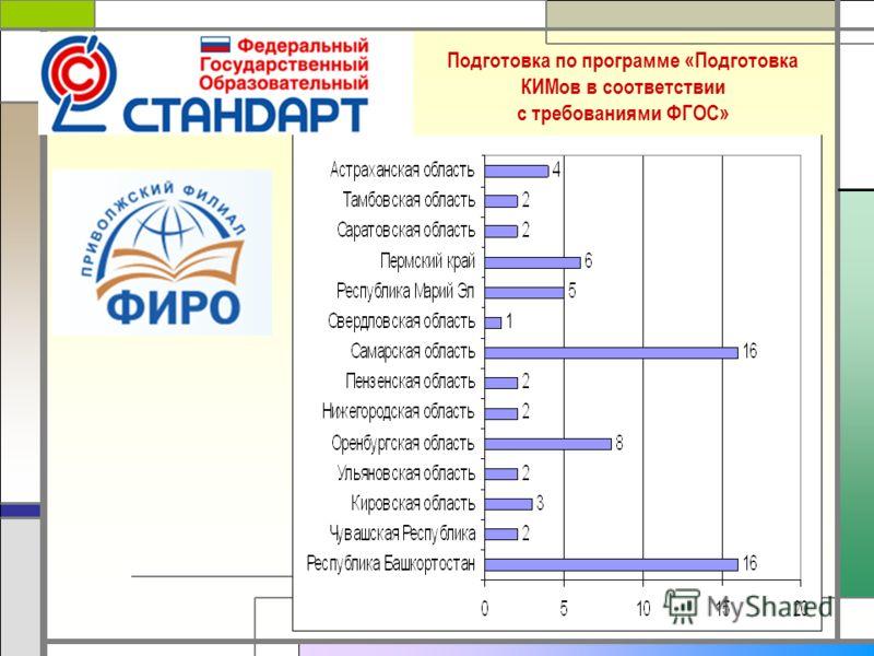 22 Подготовка по программе «Подготовка КИМов в соответствии с требованиями ФГОС»