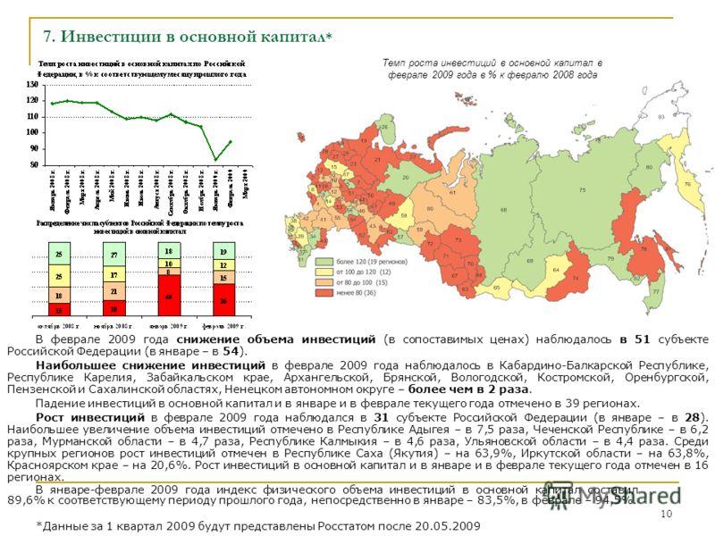 10 В феврале 2009 года снижение объема инвестиций (в сопоставимых ценах) наблюдалось в 51 субъекте Российской Федерации (в январе – в 54). Наибольшее снижение инвестиций в феврале 2009 года наблюдалось в Кабардино-Балкарской Республике, Республике Ка