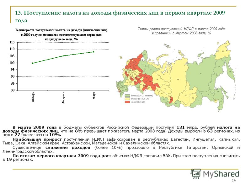 16 13. Поступление налога на доходы физических лиц в первом квартале 2009 года Темпы роста поступлений НДФЛ в марте 2009 года в сравнении с мартом 2008 года, % В марте 2009 года в бюджеты субъектов Российской Федерации поступил 131 млрд. рублей налог