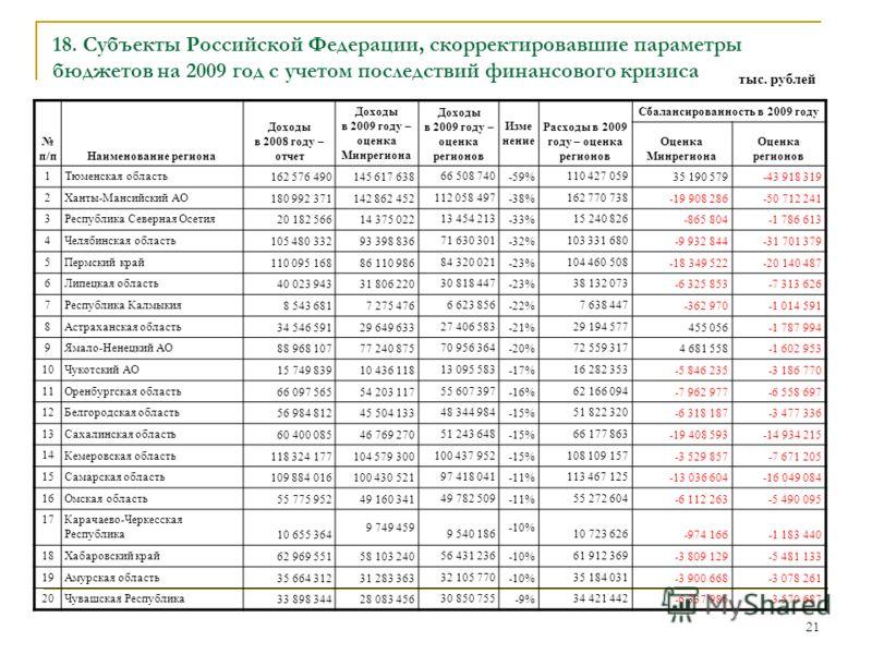 21 18. Субъекты Российской Федерации, скорректировавшие параметры бюджетов на 2009 год с учетом последствий финансового кризиса п/пНаименование региона Доходы в 2008 году – отчет Доходы в 2009 году – оценка Минрегиона Доходы в 2009 году – оценка реги