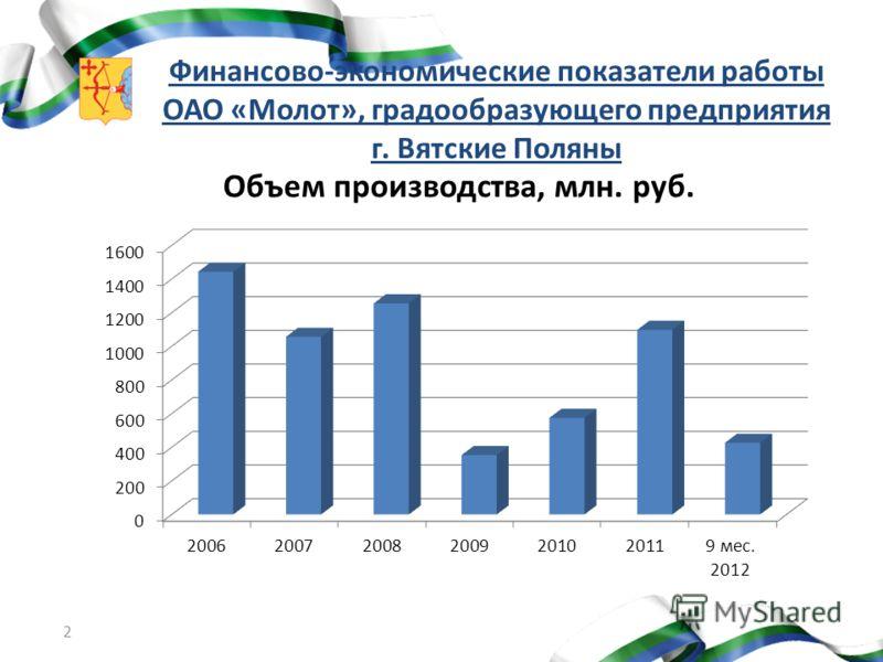 2 Финансово-экономические показатели работы ОАО «Молот», градообразующего предприятия г. Вятские Поляны