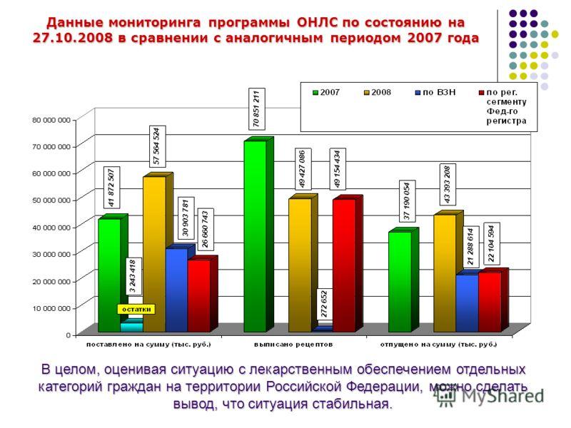 Данные мониторинга программы ОНЛС по состоянию на 27.10.2008 в сравнении с аналогичным периодом 2007 года В целом, оценивая ситуацию с лекарственным обеспечением отдельных категорий граждан на территории Российской Федерации, можно сделать вывод, что