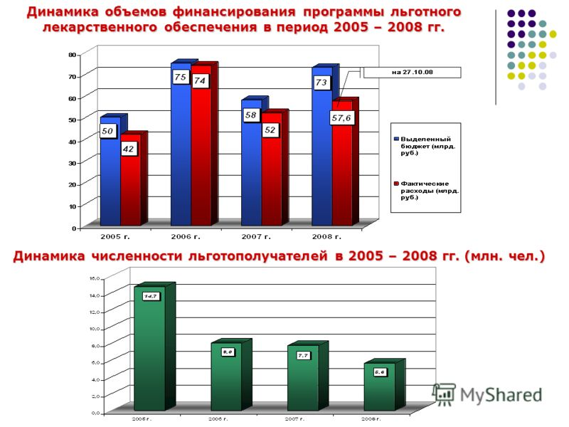 Динамика объемов финансирования программы льготного лекарственного обеспечения в период 2005 – 2008 гг. Динамика численности льготополучателей в 2005 – 2008 гг. (млн. чел.)