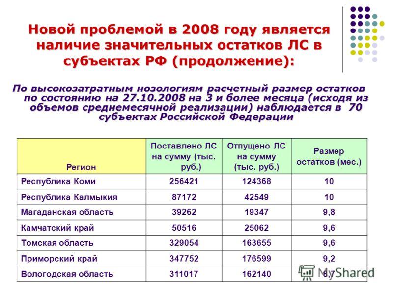 Регион Поставлено ЛС на сумму (тыс. руб.) Отпущено ЛС на сумму (тыс. руб.) Размер остатков (мес.) Республика Коми25642112436810 Республика Калмыкия871724254910 Магаданская область39262193479,8 Камчатский край50516250629,6 Томская область3290541636559