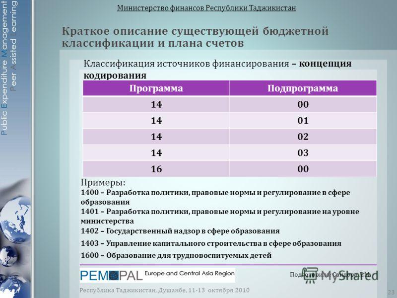 Министерство финансов Республики Таджикистан Классификация источников финансирования – концепция кодирования ПрограммаПодпрограмма 1400 1401 1402 1403 1600 Примеры: 1400 – Разработка политики, правовые нормы и регулирование в сфере образования 1401 –