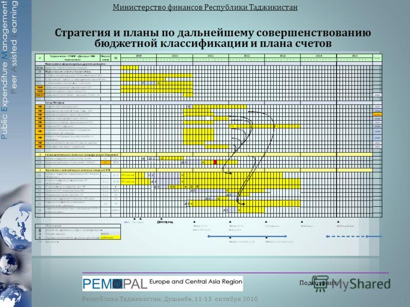 Стратегия и планы по дальнейшему совершенствованию бюджетной классификации и плана счетов Министерство финансов Республики Таджикистан Республика Таджикистан, Душанбе, 11-13 октября 2010 7 Подготовил: