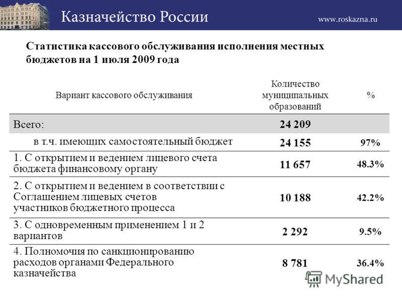Статистика кассового обслуживания исполнения местных бюджетов на 1 июля 2009 года Вариант кассового обслуживания Количество муниципальных образований % Всего:24 209 в т.ч. имеющих самостоятельный бюджет 24 155 97% 1. С открытием и ведением лицевого с