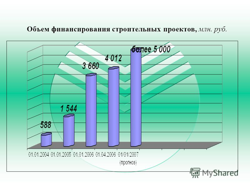 Объем финансирования строительных проектов, млн. руб.