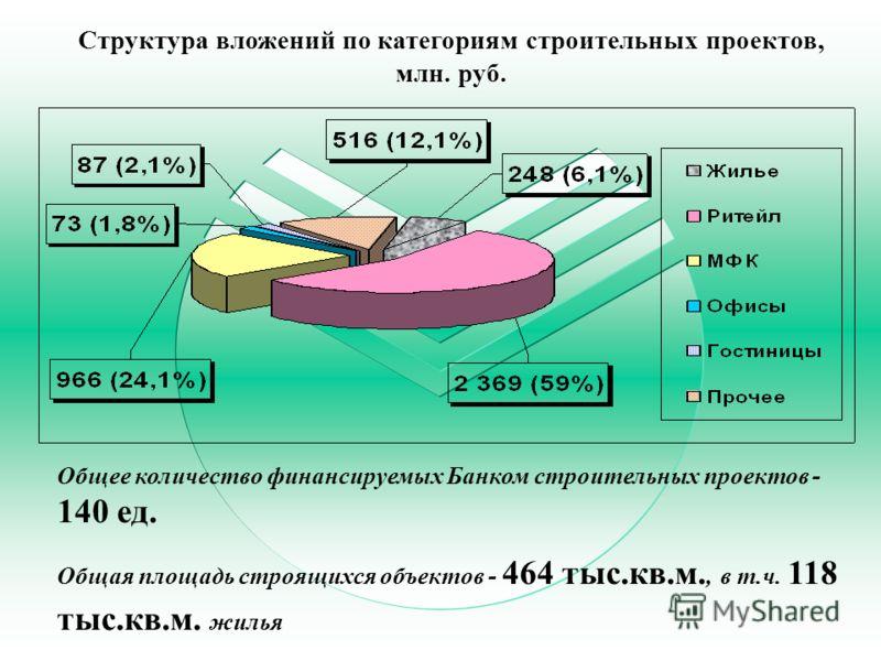 Структура вложений по категориям строительных проектов, млн. руб. Общее количество финансируемых Банком строительных проектов - 140 ед. Общая площадь строящихся объектов - 464 тыс.кв.м., в т.ч. 118 тыс.кв.м. жилья