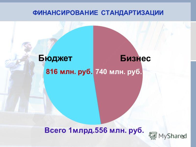 ФИНАНСИРОВАНИЕ СТАНДАРТИЗАЦИИ 3 Бюджет Всего 1млрд.556 млн. руб. 816 млн. руб. 740 млн. руб. Бизнес