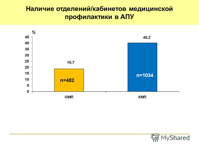 Наличие отделений/кабинетов медицинской профилактики в АПУ n=482 n=1034 %