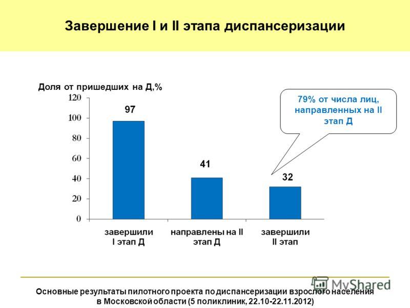 Доля от пришедших на Д,% 79% от числа лиц, направленных на II этап Д Основные результаты пилотного проекта по диспансеризации взрослого населения в Московской области (5 поликлиник, 22.10-22.11.2012) Завершение I и II этапа диспансеризации