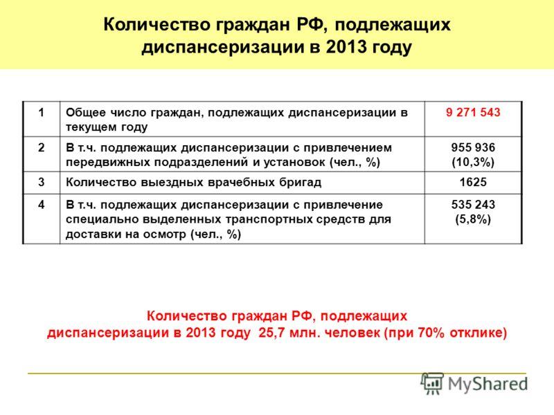 Количество граждан РФ, подлежащих диспансеризации в 2013 году 1Общее число граждан, подлежащих диспансеризации в текущем году 9 271 543 2В т.ч. подлежащих диспансеризации с привлечением передвижных подразделений и установок (чел., %) 955 936 (10,3%)