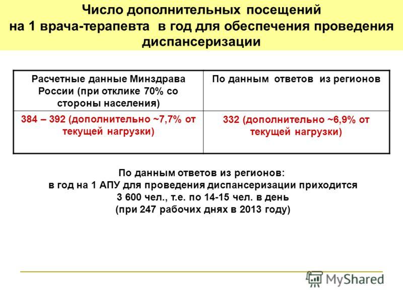 Число дополнительных посещений на 1 врача-терапевта в год для обеспечения проведения диспансеризации Расчетные данные Минздрава России (при отклике 70% со стороны населения) По данным ответов из регионов 384 – 392 (дополнительно ~7,7% от текущей нагр
