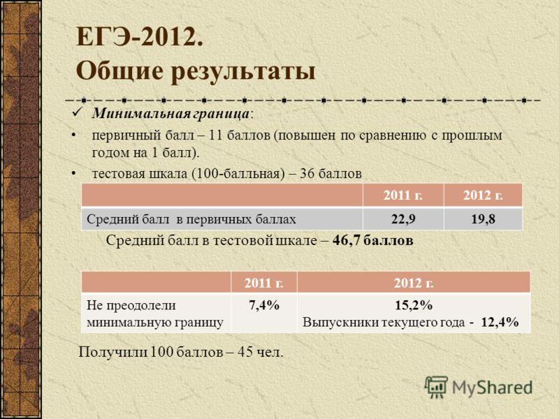ЕГЭ-2012. Общие результаты Минимальная граница: первичный балл – 11 баллов (повышен по сравнению с прошлым годом на 1 балл). тестовая шкала (100-балльная) – 36 баллов Средний балл в тестовой шкале – 46,7 баллов Получили 100 баллов – 45 чел. 2011 г.20