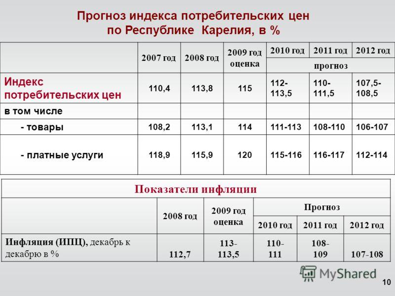 10 Прогноз индекса потребительских цен по Республике Карелия, в % 2007 год2008 год 2009 год оценка 2010 год2011 год2012 год прогноз Индекс потребительских цен 110,4113,8115 112- 113,5 110- 111,5 107,5- 108,5 в том числе - товары 108,2113,1114111-1131