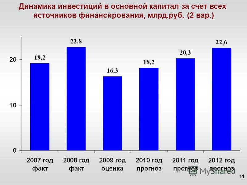 11 Динамика инвестиций в основной капитал за счет всех источников финансирования, млрд.руб. (2 вар.)