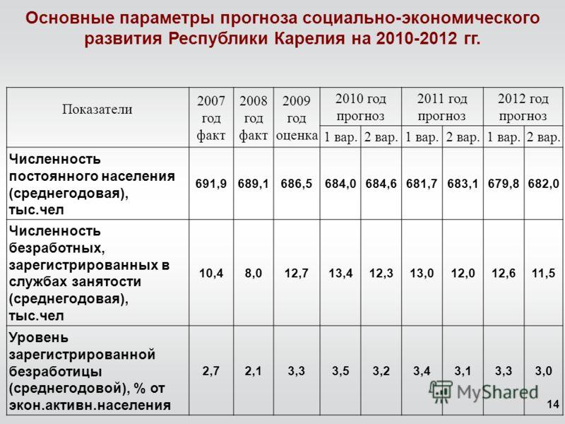 14 Основные параметры прогноза социально-экономического развития Республики Карелия на 2010-2012 гг. Показатели 2007 год факт 2008 год факт 2009 год оценка 2010 год прогноз 2011 год прогноз 2012 год прогноз 1 вар.2 вар.1 вар.2 вар.1 вар.2 вар. Числен