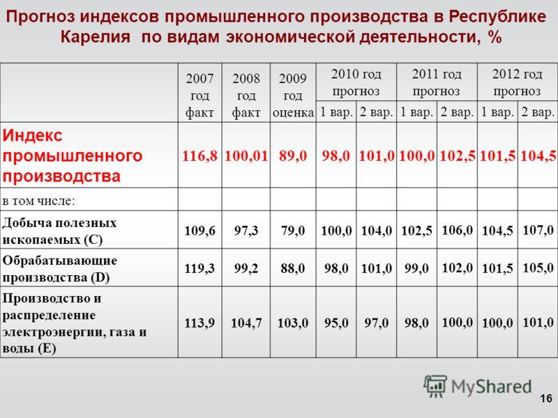 16 2007 год факт 2008 год факт 2009 год оценка 2010 год прогноз 2011 год прогноз 2012 год прогноз 1 вар.2 вар.1 вар. 2 вар.1 вар.2 вар. Индекс промышленного производства 116,8100,0189,098,0101,0100,0102,5101,5104,5 в том числе: Добыча полезных ископа