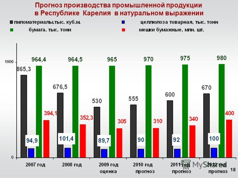 18 Прогноз производства промышленной продукции в Республике Карелия в натуральном выражении