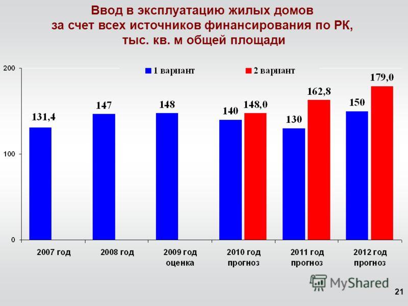 21 Ввод в эксплуатацию жилых домов за счет всех источников финансирования по РК, тыс. кв. м общей площади