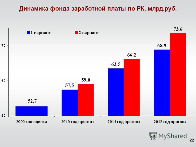22 Динамика фонда заработной платы по РК, млрд.руб.
