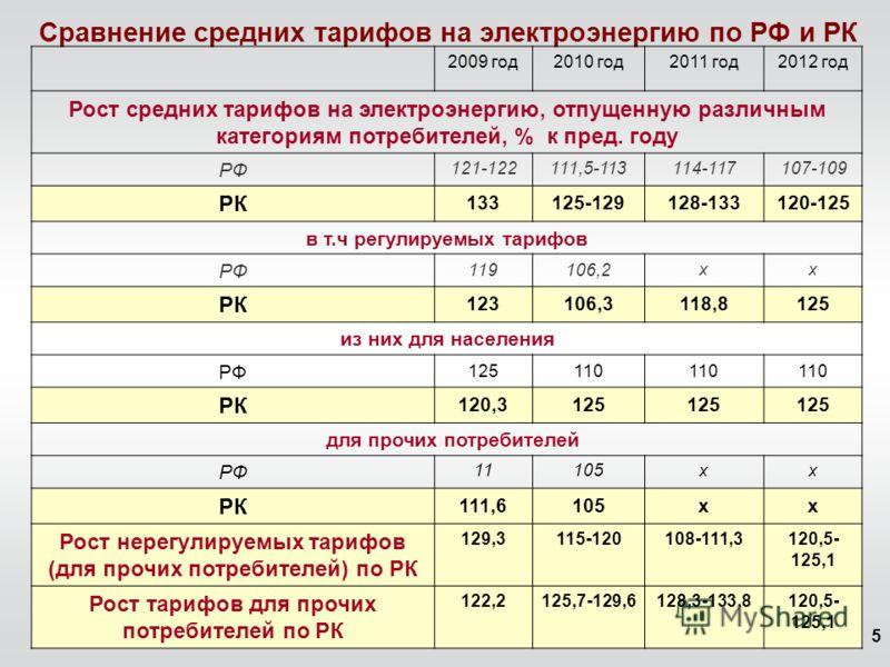 5 Сравнение средних тарифов на электроэнергию по РФ и РК 2009 год2010 год2011 год2012 год Рост средних тарифов на электроэнергию, отпущенную различным категориям потребителей, % к пред. году РФ 121-122111,5-113114-117107-109 РК 133125-129128-133120-1