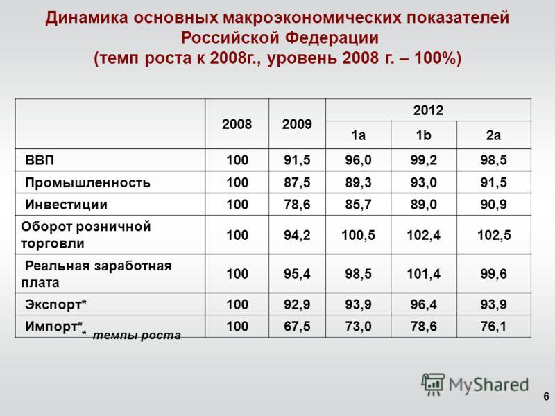 6 Динамика основных макроэкономических показателей Российской Федерации (темп роста к 2008г., уровень 2008 г. – 100%) 20082009 2012 1a1a1b1b2a2a ВВП10091,596,099,298,5 Промышленность10087,589,393,091,5 Инвестиции10078,685,789,090,9 Оборот розничной т