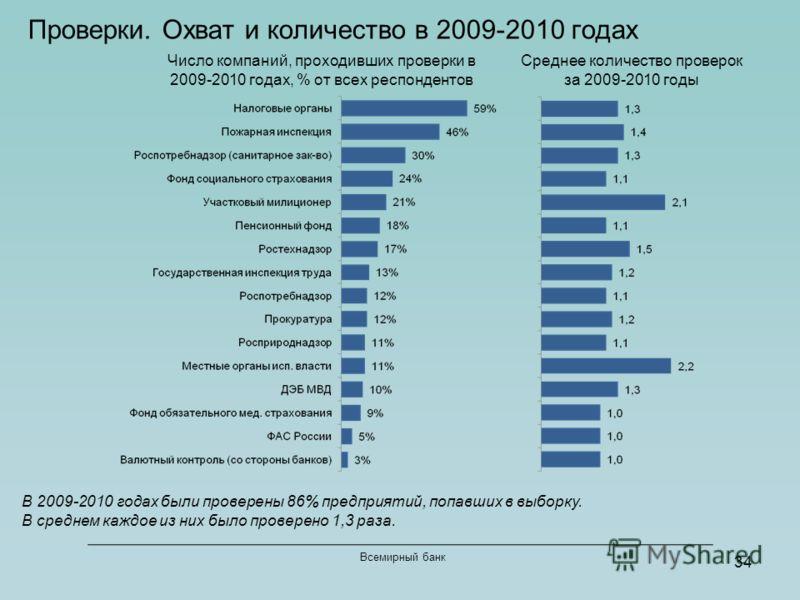 34 Всемирный банк Проверки. Охват и количество в 2009-2010 годах Число компаний, проходивших проверки в 2009-2010 годах, % от всех респондентов Среднее количество проверок за 2009-2010 годы В 2009-2010 годах были проверены 86% предприятий, попавших в