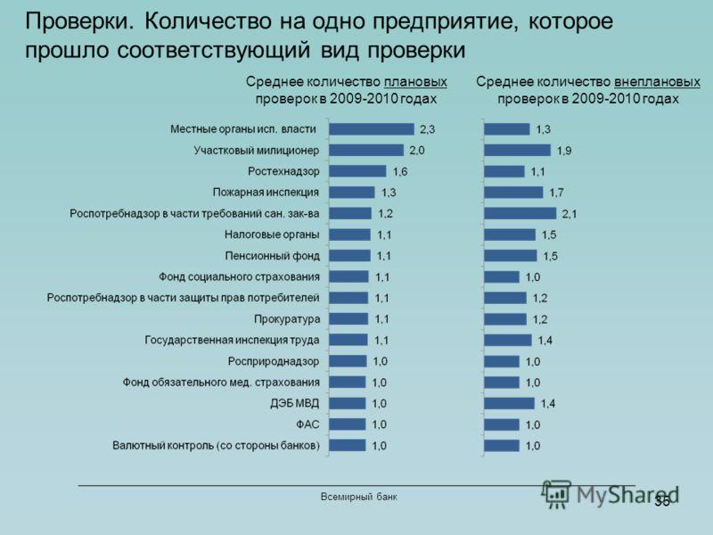 35 Всемирный банк Проверки. Количество на одно предприятие, которое прошло соответствующий вид проверки Среднее количество плановых проверок в 2009-2010 годах Среднее количество внеплановых проверок в 2009-2010 годах