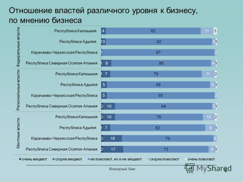 8 Всемирный банк Отношение властей различного уровня к бизнесу, по мнению бизнеса