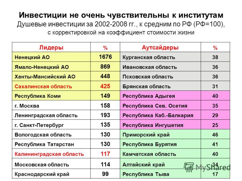 Инвестиции не очень чувствительны к институтам Душевые инвестиции за 2002-2008 гг., к средним по РФ (РФ=100), с корректировкой на коэффициент стоимости жизни Лидеры % Аутсайдеры % Ненецкий АО 1676 Курганская область38 Ямало-Ненецкий АО 869 Ивановская
