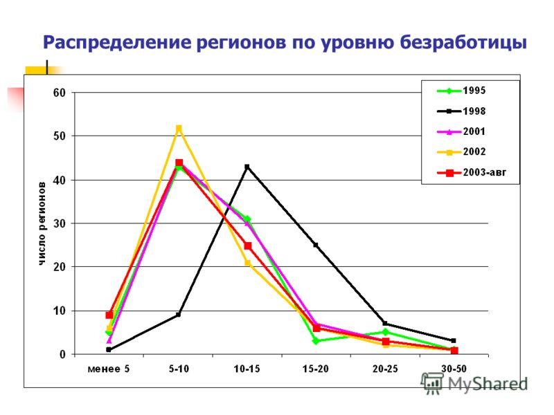 Распределение регионов по уровню безработицы