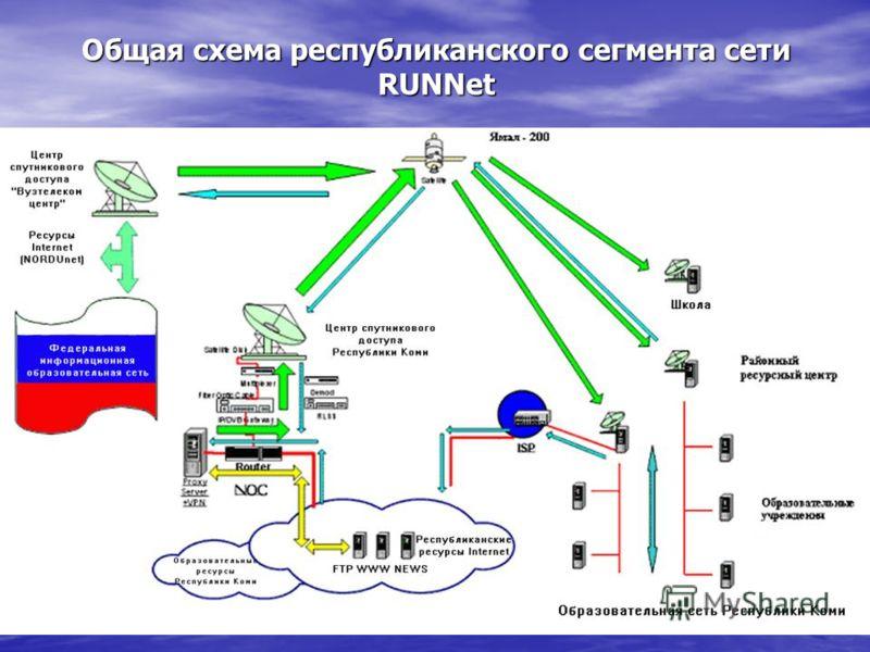 Общая схема республиканского сегмента сети RUNNet