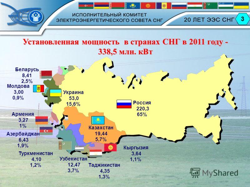 3 Россия 220,3 65% Казахстан 19,44 5,7% Азербайджан 6,43 1,9% Армения 3,27 1% Беларусь 8,41 2,5% Кыргызия 3,64 1,1% Молдова 3,00 0,9% Таджикистан 4,35 1,3% Туркменистан 4,10 1,2% Узбекистан 12,47 3,7% Украина 53,0 15,6% Установленная мощность в стран