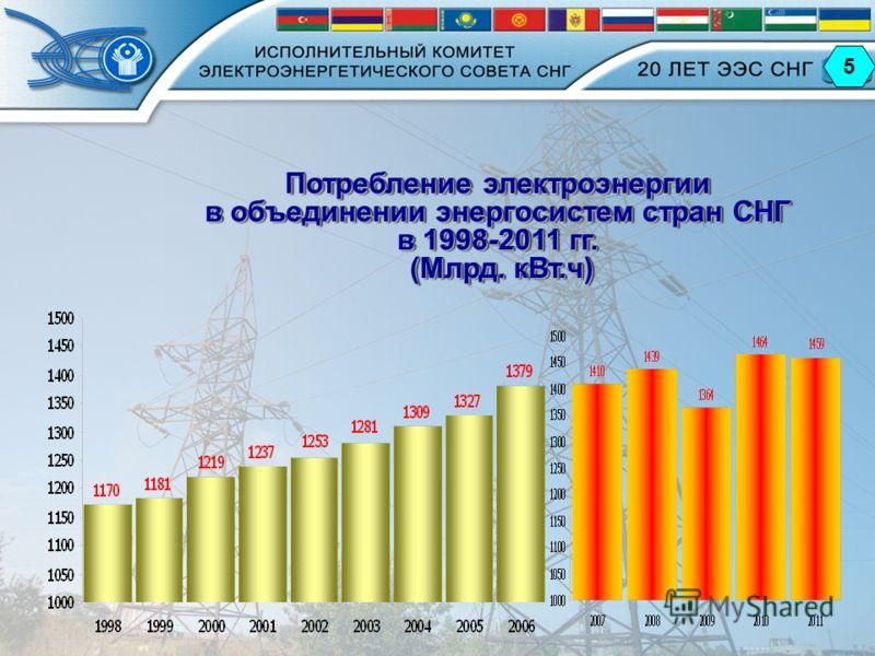 Потребление электроэнергии в объединении энергосистем стран СНГ в 1998-2011 гг. (Млрд. кВт.ч) Потребление электроэнергии в объединении энергосистем стран СНГ в 1998-2011 гг. (Млрд. кВт.ч) 5