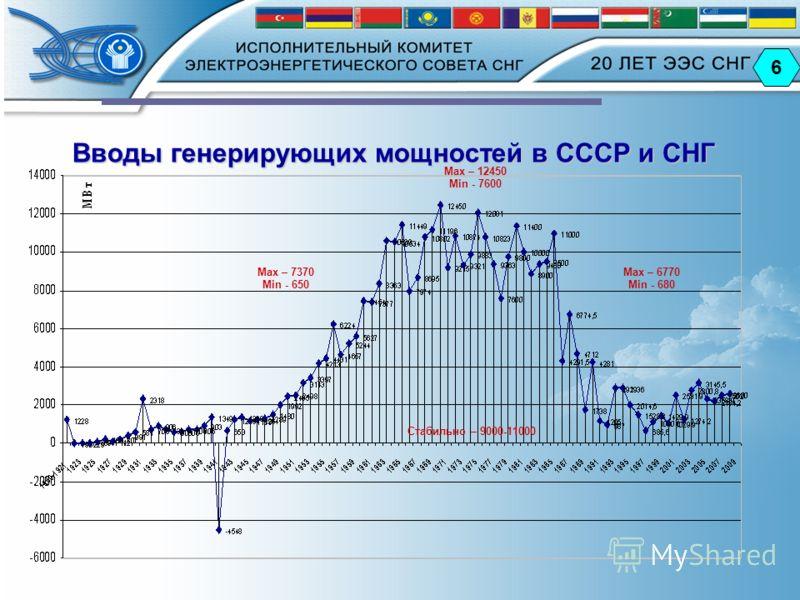 6 Вводы генерирующих мощностей в СССР и СНГ Max – 7370 Min - 650 Max – 12450 Min - 7600 Max – 6770 Min - 680 Стабильно – 9000-11000