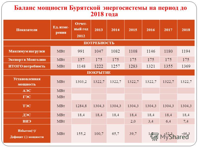 Баланс мощности Бурятской энергосистемы на период до 2018 года Показатели Ед. изме- рения Отчет- ный год 2012 201320142015201620172018 ПОТРЕБНОСТЬ Максимум нагрузкиМВт 991104710821108114611801194 Экспорт в МонголиюМВт 157175 ИТОГО потребностьМВт 1148