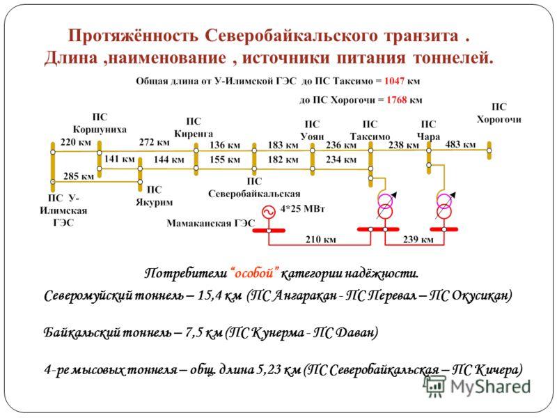 Протяжённость Северобайкальского транзита. Длина,наименование, источники питания тоннелей. Северомуйский тоннель – 15,4 км (ПС Ангаракан - ПС Перевал – ПС Окусикан) Байкальский тоннель – 7,5 км (ПС Кунерма - ПС Даван) 4-ре мысовых тоннеля – общ. длин