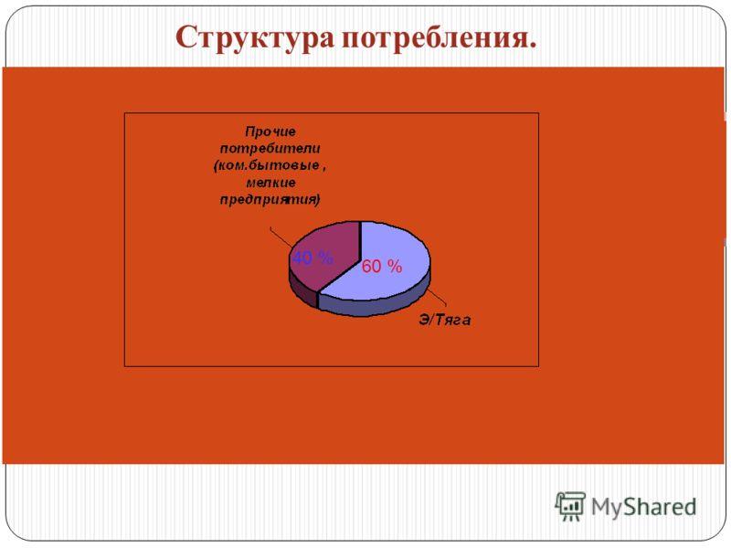 Структура потребления. 40 % 60 %