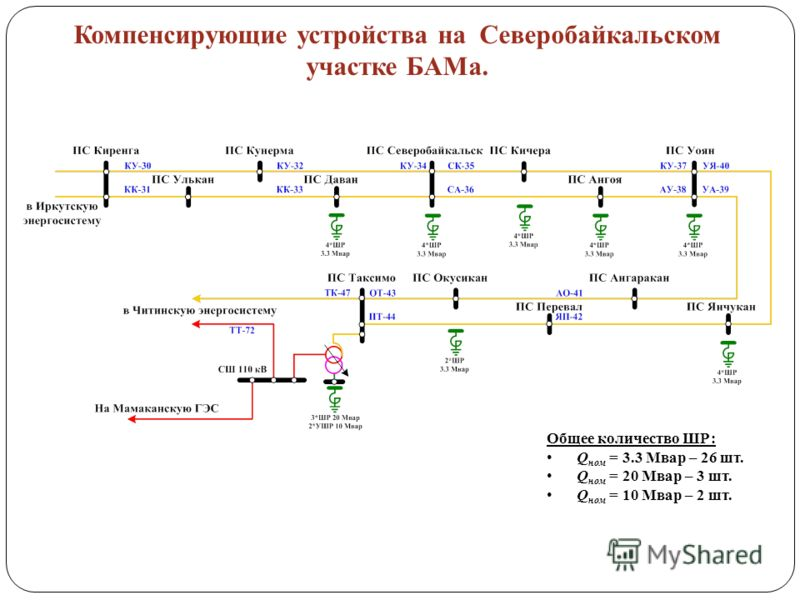 Общее количество ШР: Q ном = 3.3 Мвар – 26 шт. Q ном = 20 Мвар – 3 шт. Q ном = 10 Мвар – 2 шт. Компенсирующие устройства на Северобайкальском участке БАМа.