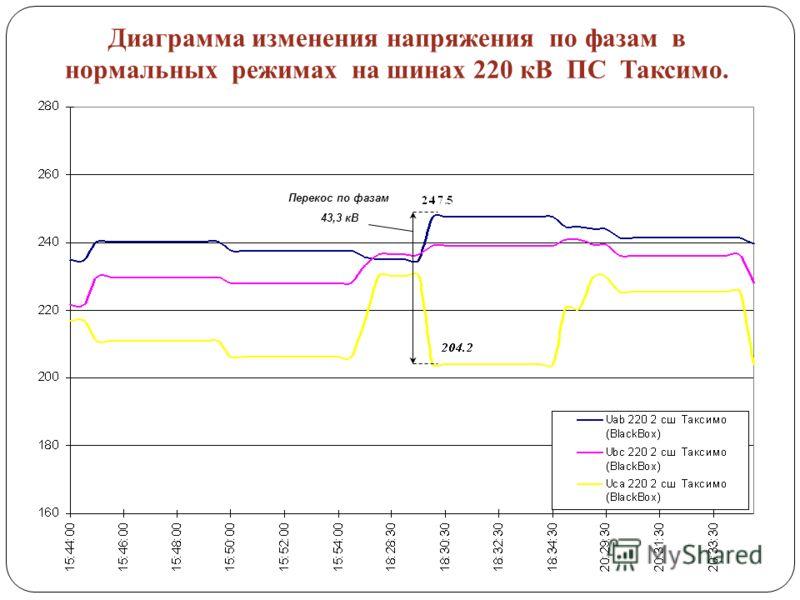 Диаграмма изменения напряжения по фазам в нормальных режимах на шинах 220 кВ ПС Таксимо. Перекос по фазам 43,3 кВ
