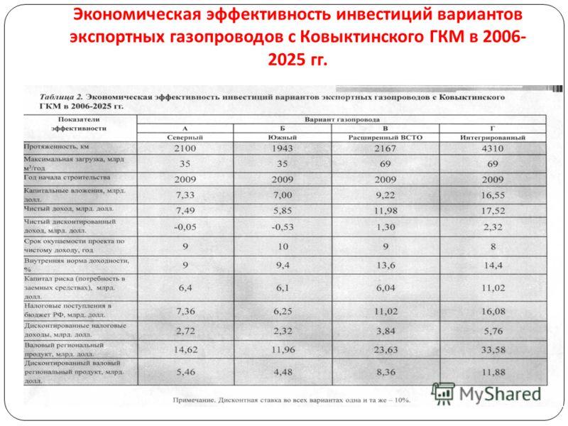 Экономическая эффективность инвестиций вариантов экспортных газопроводов с Ковыктинского ГКМ в 2006- 2025 гг.