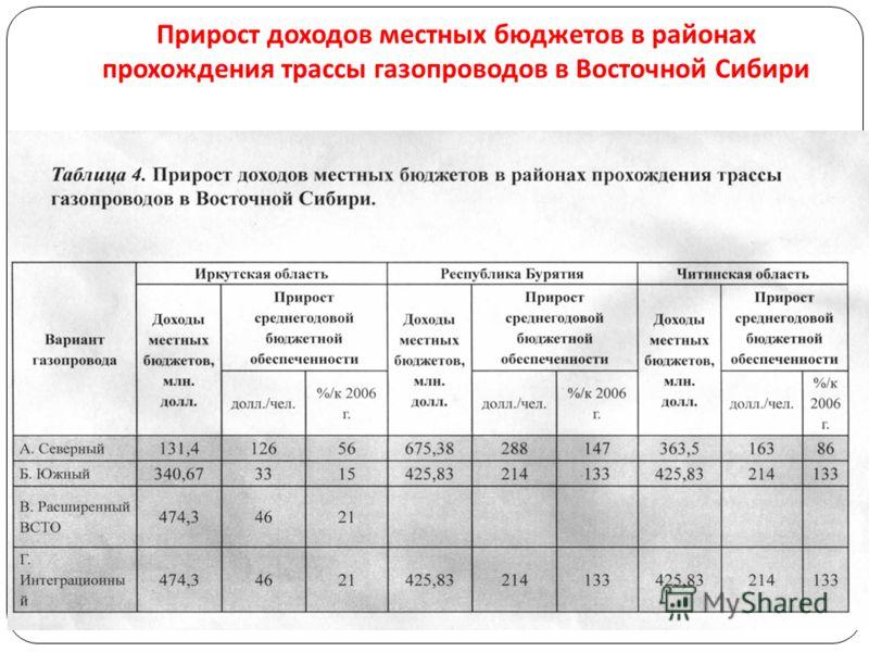 Прирост доходов местных бюджетов в районах прохождения трассы газопроводов в Восточной Сибири