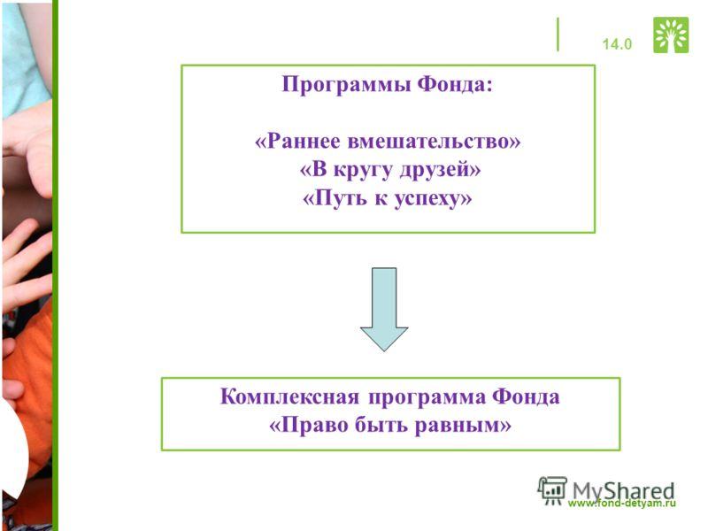 www.fond-detyam.ru Программы Фонда: «Раннее вмешательство» «В кругу друзей» «Путь к успеху» Комплексная программа Фонда «Право быть равным» 14.0