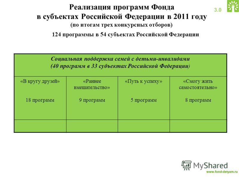 Реализация программ Фонда в субъектах Российской Федерации в 2011 году (по итогам трех конкурсных отборов) Социальная поддержка семей с детьми-инвалидами (40 программ в 33 субъектах Российской Федерации) «В кругу друзей» 18 программ «Раннее вмешатель