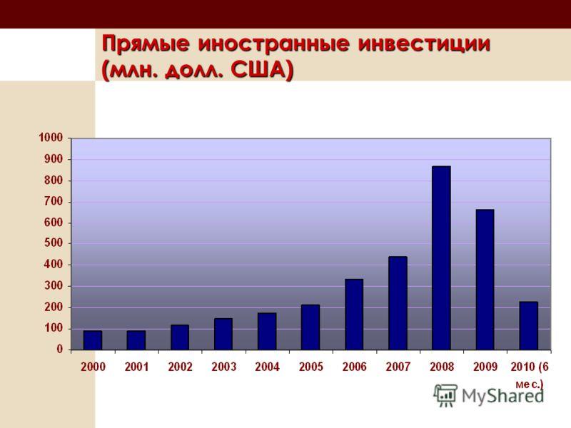 Прямые иностранные инвестиции (млн. долл. США)