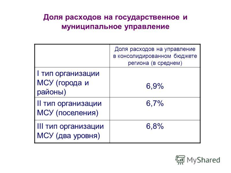 Доля расходов на государственное и муниципальное управление Доля расходов на управление в консолидированном бюджете региона (в среднем) I тип организации МСУ (города и районы) 6,9% II тип организации МСУ (поселения) 6,7% III тип организации МСУ (два