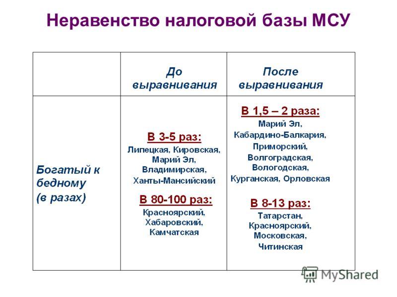 Неравенство налоговой базы МСУ