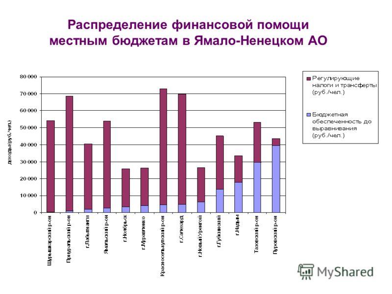 Распределение финансовой помощи местным бюджетам в Ямало-Ненецком АО